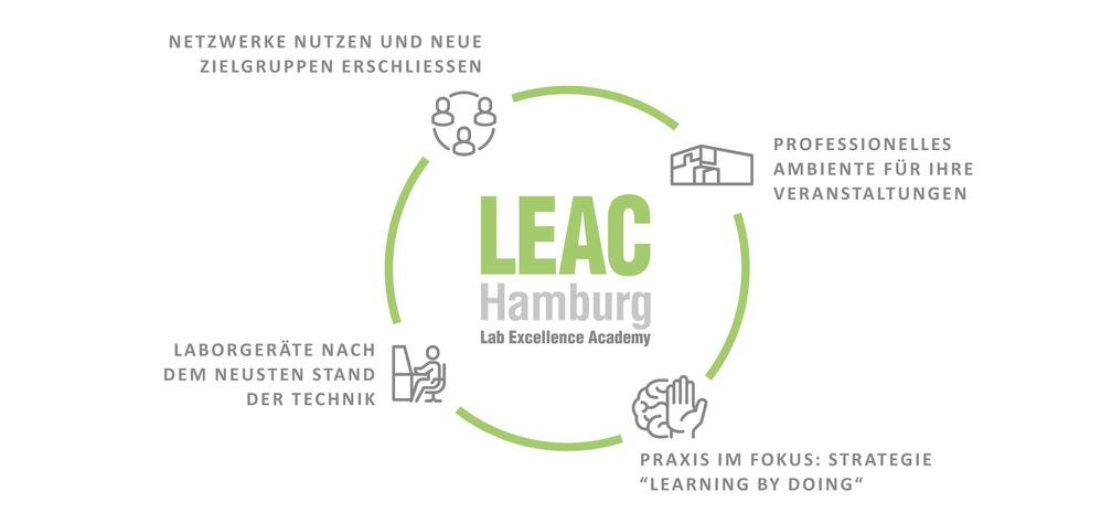 Berner Schulungszentrum LEAC - Kooperation & Partnerschaft